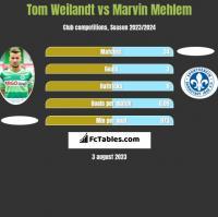 Tom Weilandt vs Marvin Mehlem h2h player stats