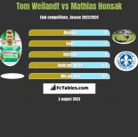 Tom Weilandt vs Mathias Honsak h2h player stats