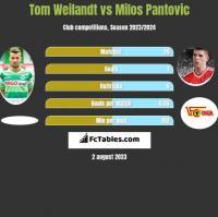 Tom Weilandt vs Milos Pantovic h2h player stats