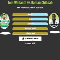 Tom Weilandt vs Raman Chibsah h2h player stats