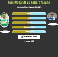 Tom Weilandt vs Robert Tesche h2h player stats
