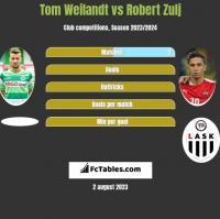 Tom Weilandt vs Robert Zulj h2h player stats