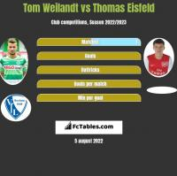 Tom Weilandt vs Thomas Eisfeld h2h player stats