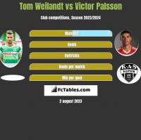 Tom Weilandt vs Victor Palsson h2h player stats