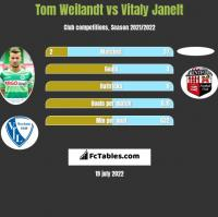 Tom Weilandt vs Vitaly Janelt h2h player stats