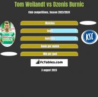Tom Weilandt vs Dzenis Burnic h2h player stats