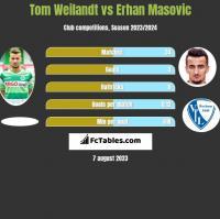 Tom Weilandt vs Erhan Masovic h2h player stats