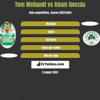 Tom Weilandt vs Adam Gnezda h2h player stats