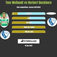 Tom Weilandt vs Herbert Bockhorn h2h player stats