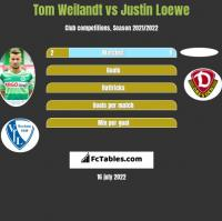 Tom Weilandt vs Justin Loewe h2h player stats
