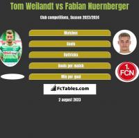 Tom Weilandt vs Fabian Nuernberger h2h player stats