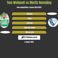 Tom Weilandt vs Moritz Roemling h2h player stats