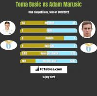 Toma Basic vs Adam Marusic h2h player stats
