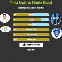 Toma Basic vs Alberto Grassi h2h player stats