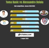 Toma Basic vs Alessandro Deiola h2h player stats