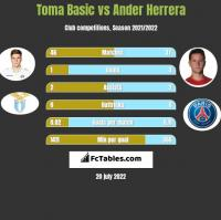 Toma Basic vs Ander Herrera h2h player stats