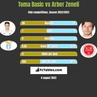 Toma Basic vs Arber Zeneli h2h player stats