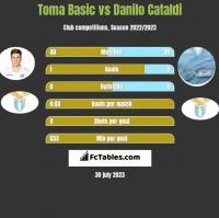 Toma Basic vs Danilo Cataldi h2h player stats