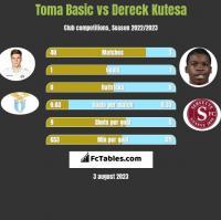 Toma Basic vs Dereck Kutesa h2h player stats