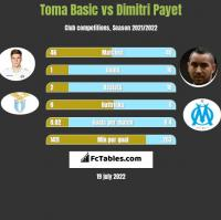 Toma Basic vs Dimitri Payet h2h player stats