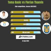 Toma Basic vs Florian Thauvin h2h player stats