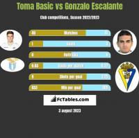 Toma Basic vs Gonzalo Escalante h2h player stats