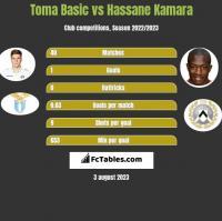 Toma Basic vs Hassane Kamara h2h player stats