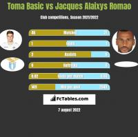 Toma Basic vs Jacques Alaixys Romao h2h player stats