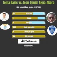 Toma Basic vs Jean-Daniel Akpa-Akpro h2h player stats