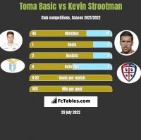 Toma Basic vs Kevin Strootman h2h player stats