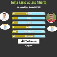 Toma Basic vs Luis Alberto h2h player stats