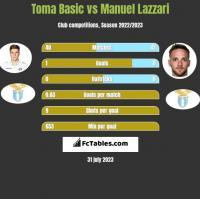 Toma Basic vs Manuel Lazzari h2h player stats