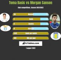 Toma Basic vs Morgan Sanson h2h player stats