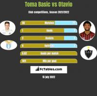 Toma Basic vs Otavio h2h player stats