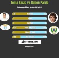 Toma Basic vs Ruben Pardo h2h player stats