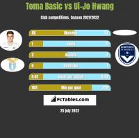 Toma Basic vs Ui-Jo Hwang h2h player stats
