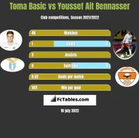 Toma Basic vs Youssef Ait Bennasser h2h player stats