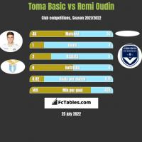 Toma Basic vs Remi Oudin h2h player stats
