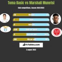 Toma Basic vs Marshall Munetsi h2h player stats