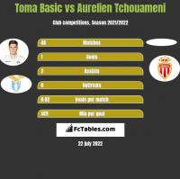 Toma Basic vs Aurelien Tchouameni h2h player stats