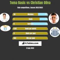Toma Basic vs Christian Oliva h2h player stats