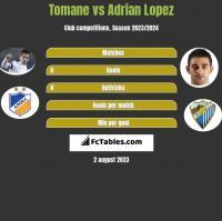 Tomane vs Adrian Lopez h2h player stats