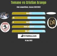 Tomane vs Cristian Arango h2h player stats