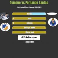 Tomane vs Fernando Santos h2h player stats
