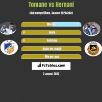 Tomane vs Hernani h2h player stats