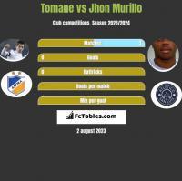 Tomane vs Jhon Murillo h2h player stats