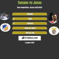 Tomane vs Jonas h2h player stats