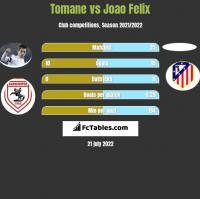 Tomane vs Joao Felix h2h player stats