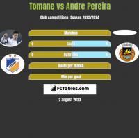 Tomane vs Andre Pereira h2h player stats