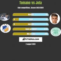 Tomane vs Jota h2h player stats
